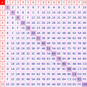 Hexademical system, Hexademical numbers